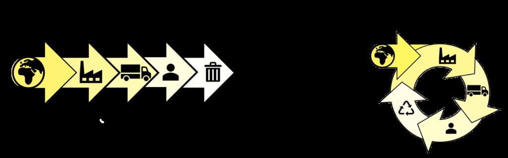 Kreislaufwirtschaft lineare Wirtschaft Grafik Unterschied