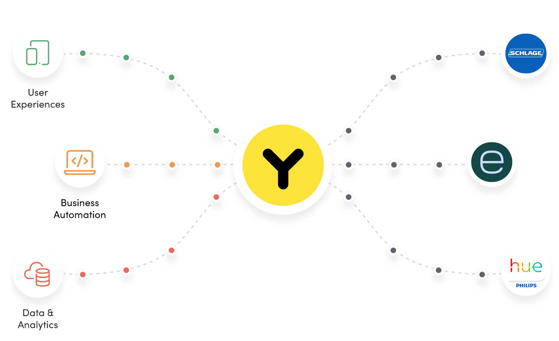 Yonomi Platform diagram