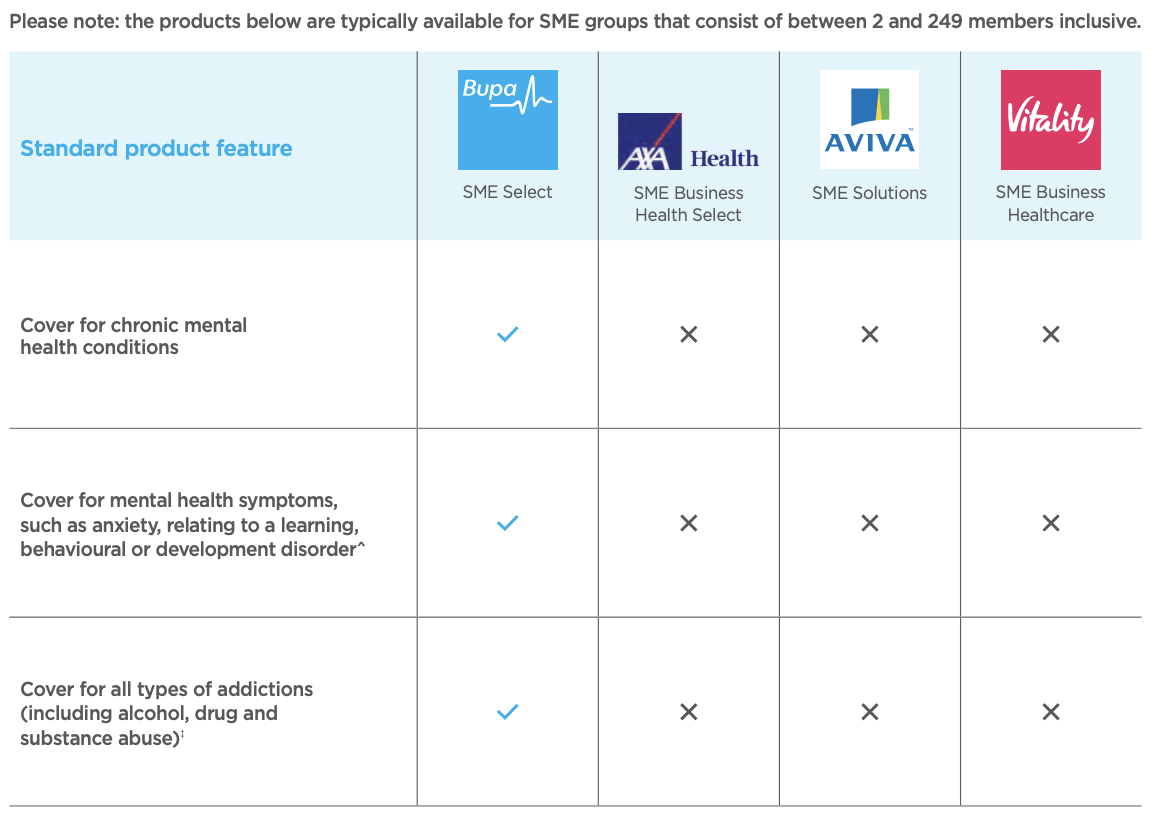 Table comparing Bupa business health insurance with other providers