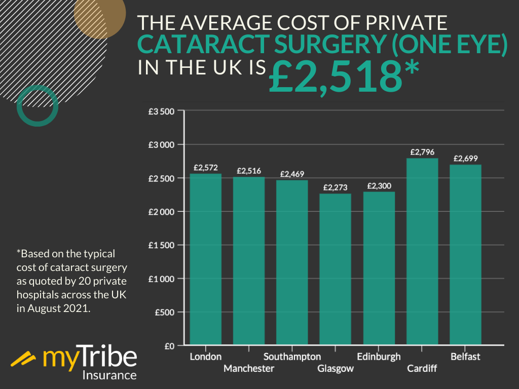 Average cost of private cataract surgery infographic