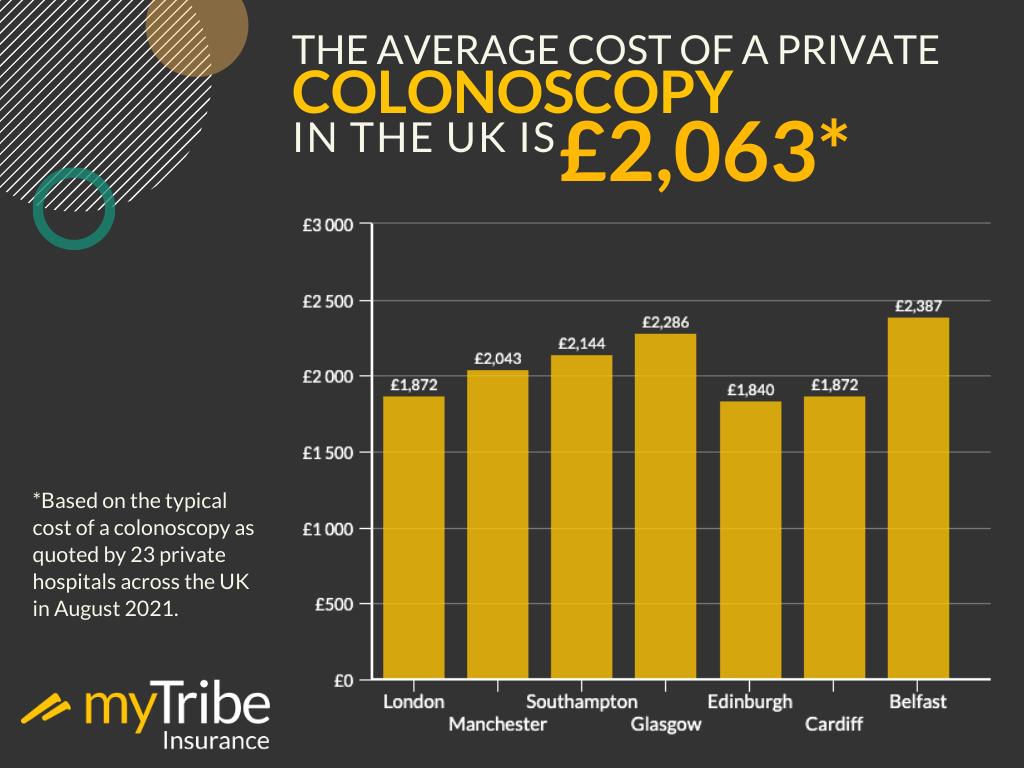 Average cost of private colonoscopy infographic