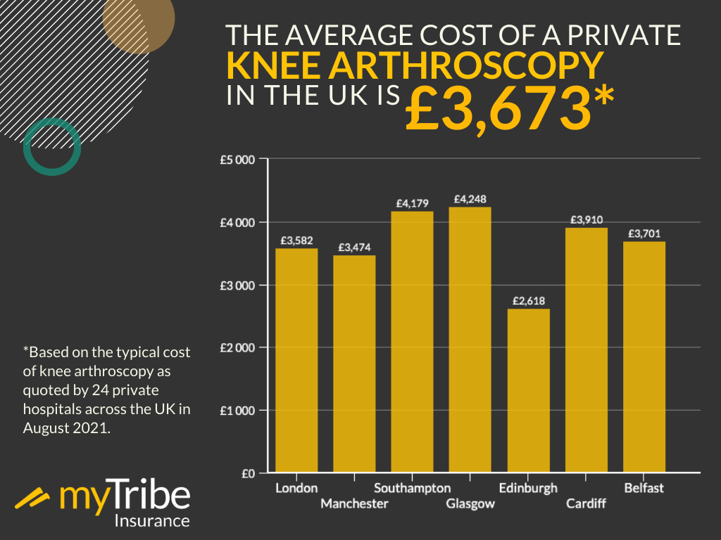 Average cost of private knee arthroscopy infographic