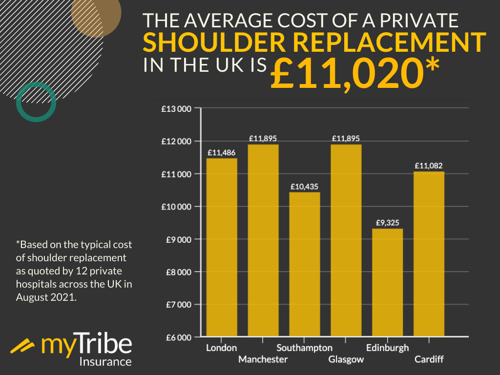 Average cost of private shoulder replacement infographic