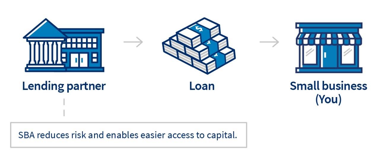 sba loan process, sba