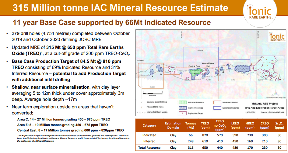 Ionic Rare Earths (IXR) - Chinese Group Sign MOU for Large Scale REE