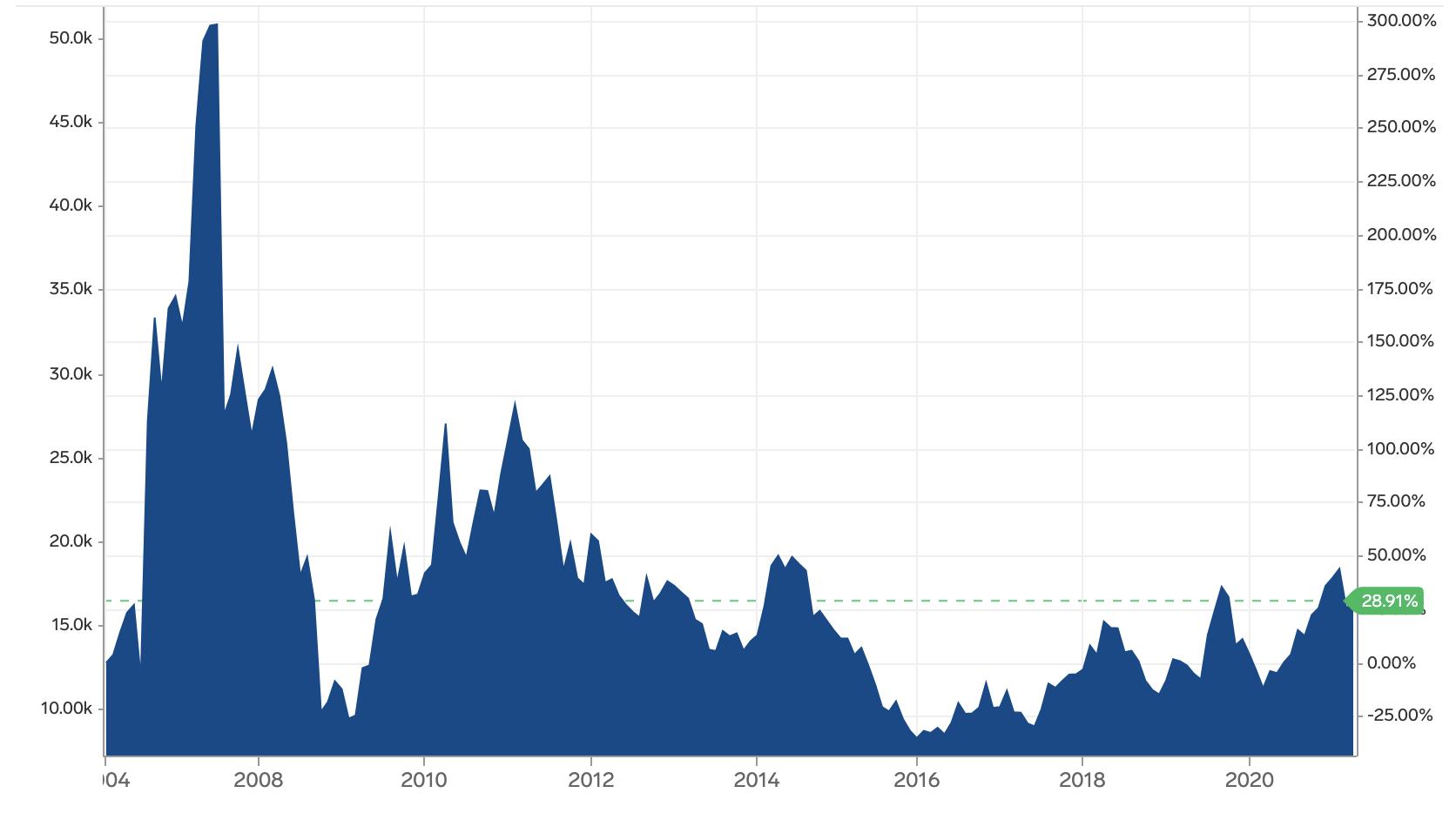 Figure 1: Nickel Spot Price Source: Market Insider