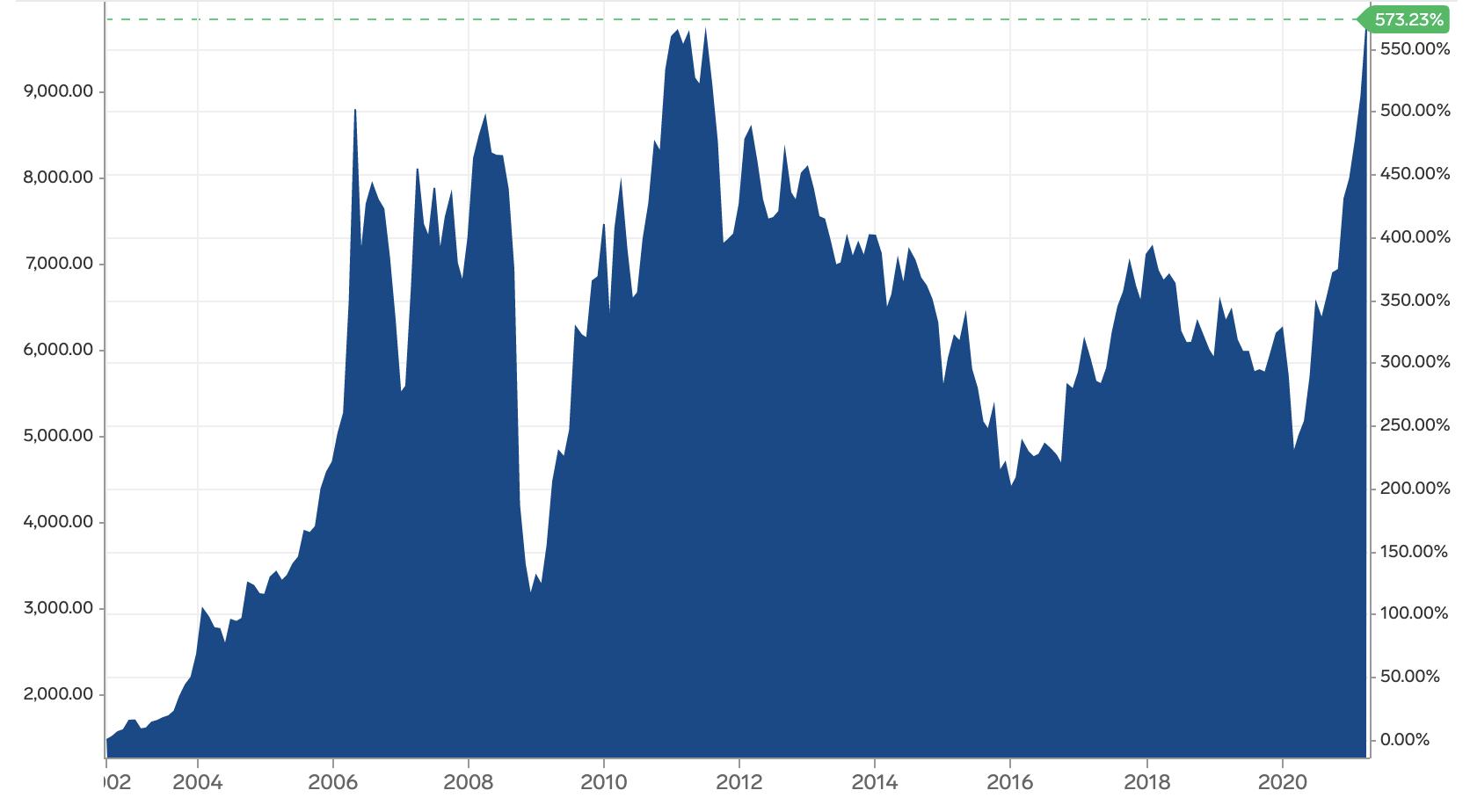 Figure 2: Copper Spot Price Chart Source: Market Insider