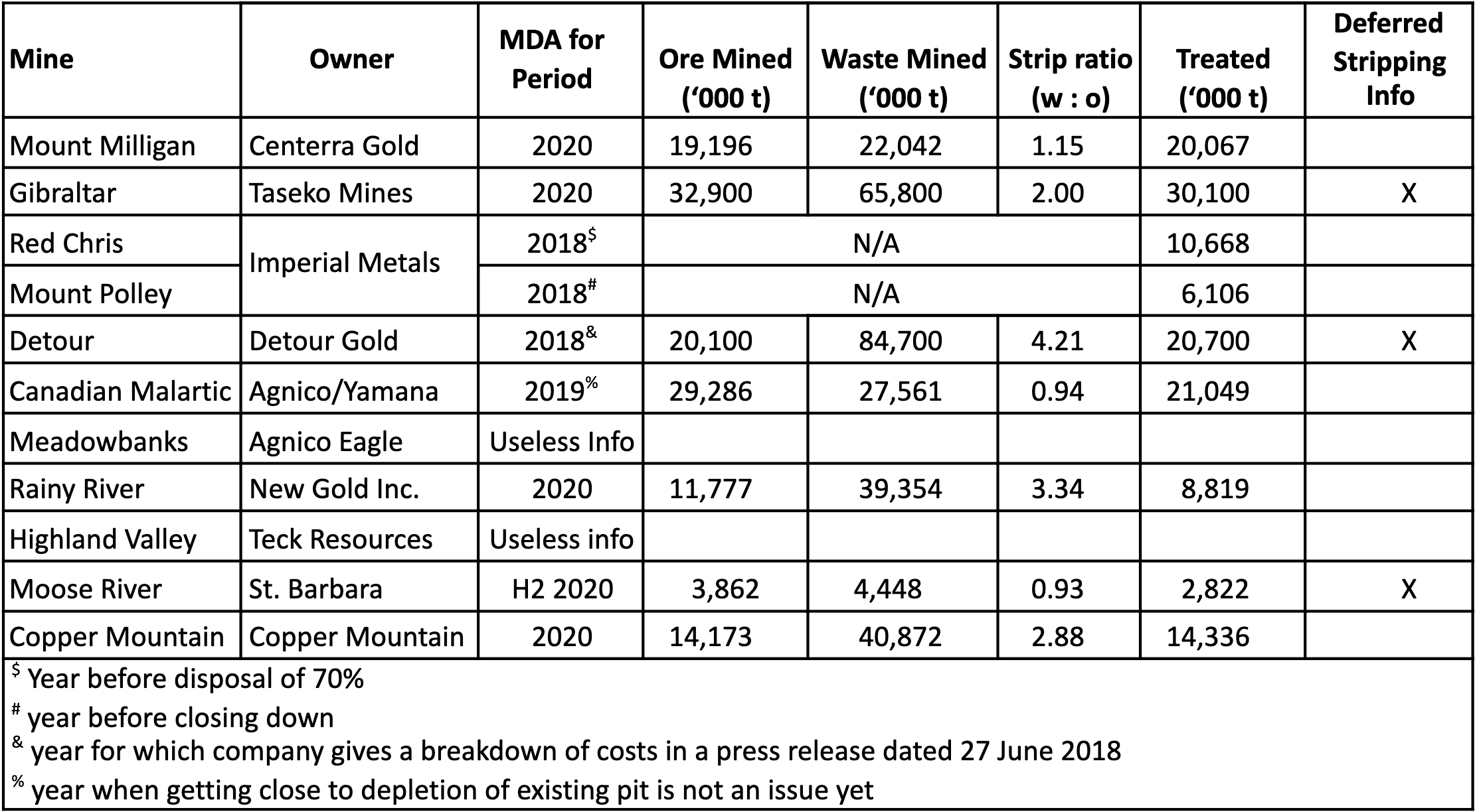 Table 1: Sample Group 1 for Open Pit Cost Analysis, using reported costs