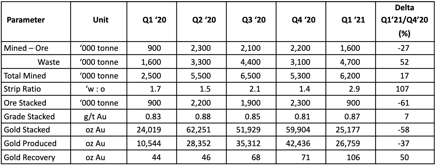 Table 1: Victoria Gold Corporation - Comparison Between Q1 2021 and Quarterly 2020 Production