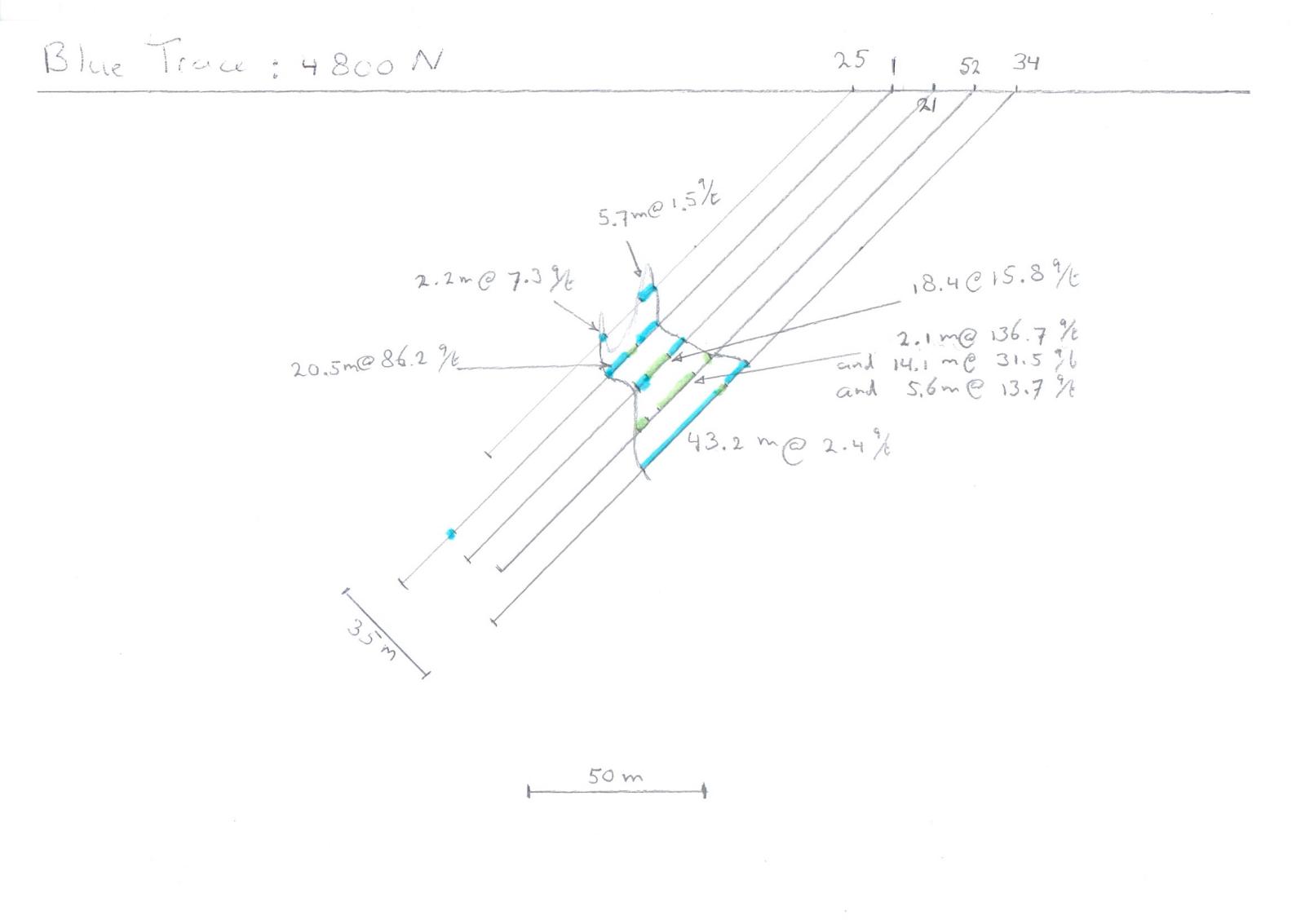 Figure 8: Keats Zone Cross Section 4800 N