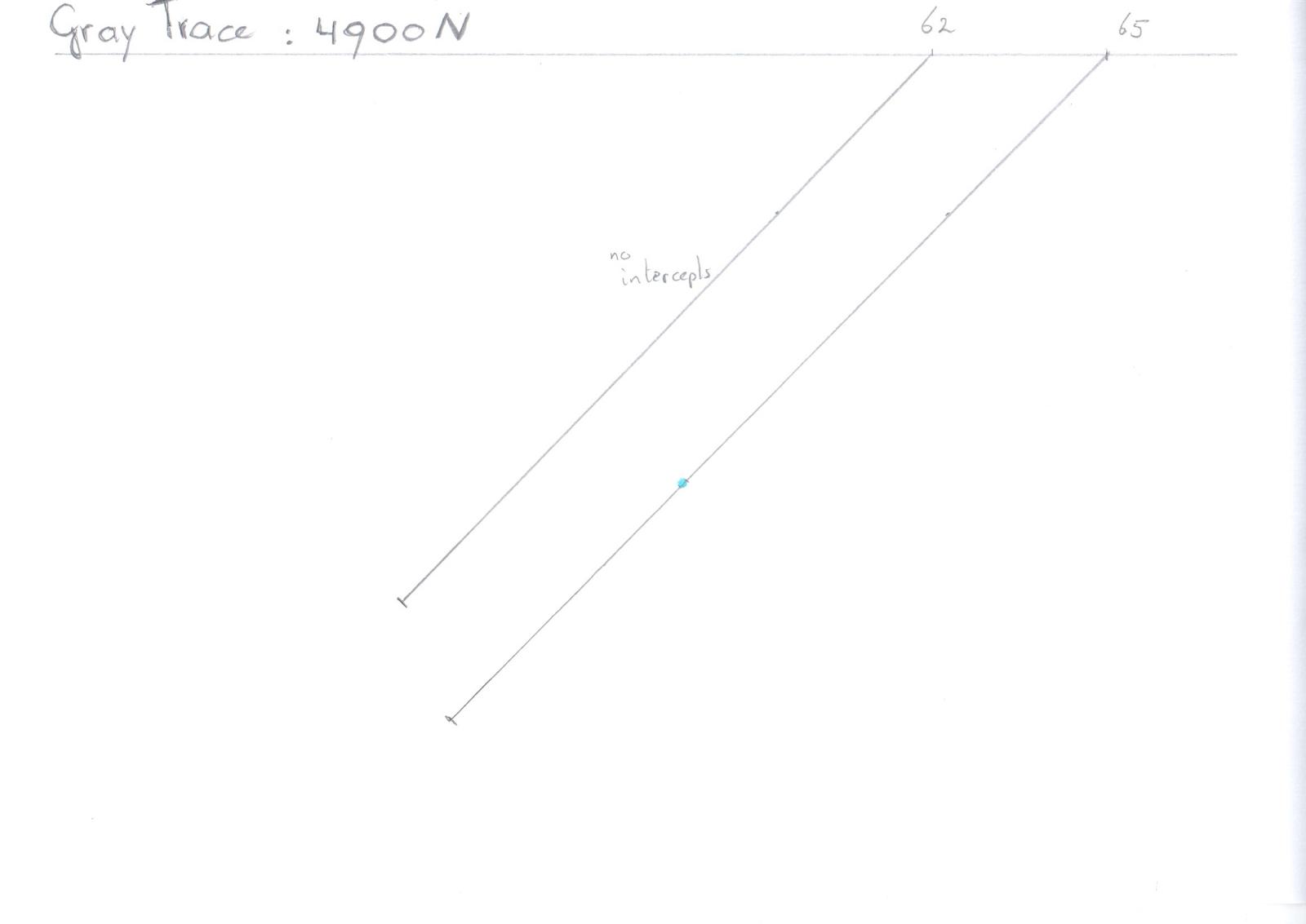 Figure 10: Keats Zone Cross Section 4900 N