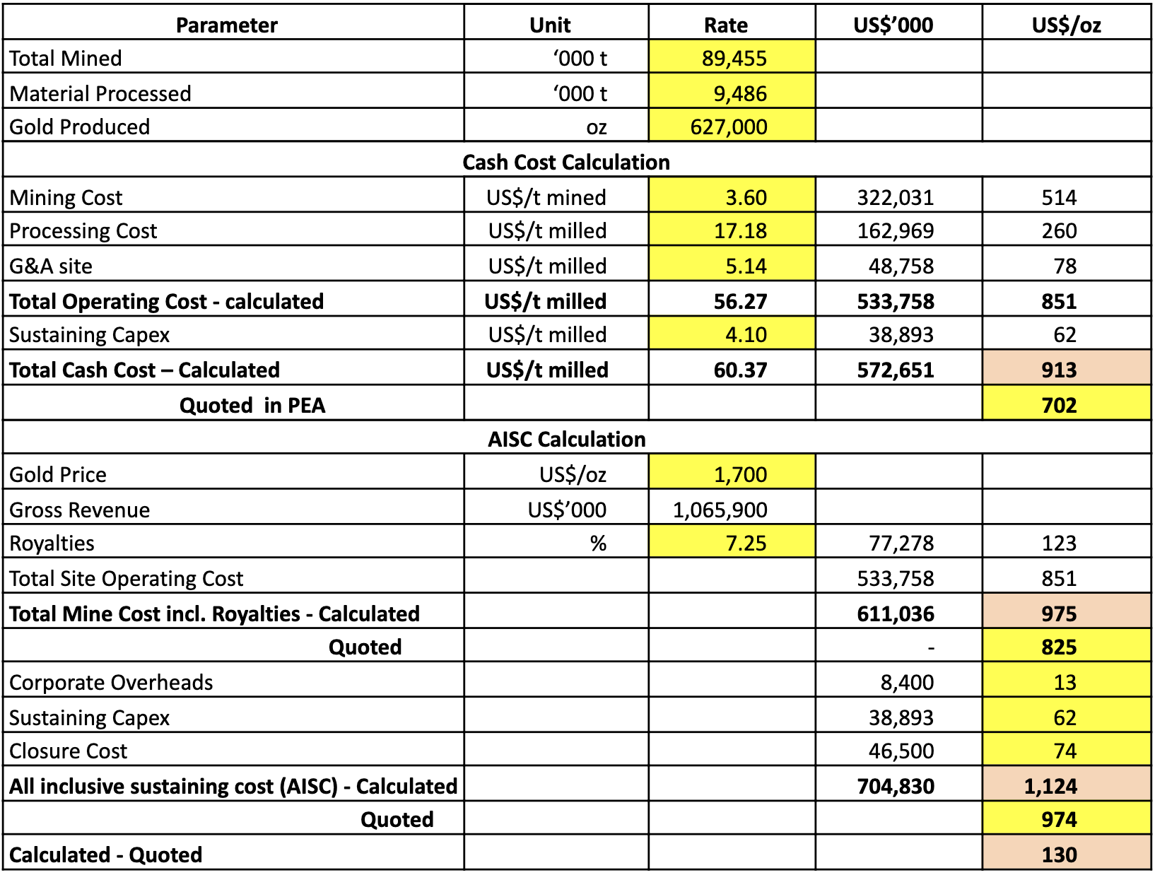 Novo Resources Corporation Discrepancies in Costing