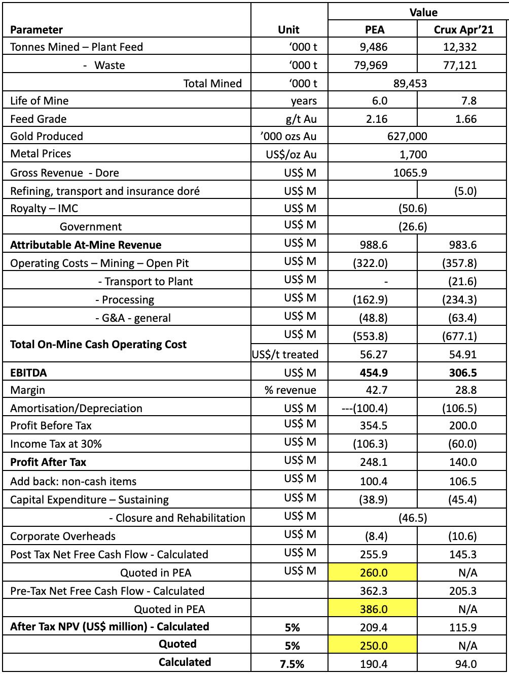Novo Resources Corporation Forecast Financial Performance – Beatons Creek