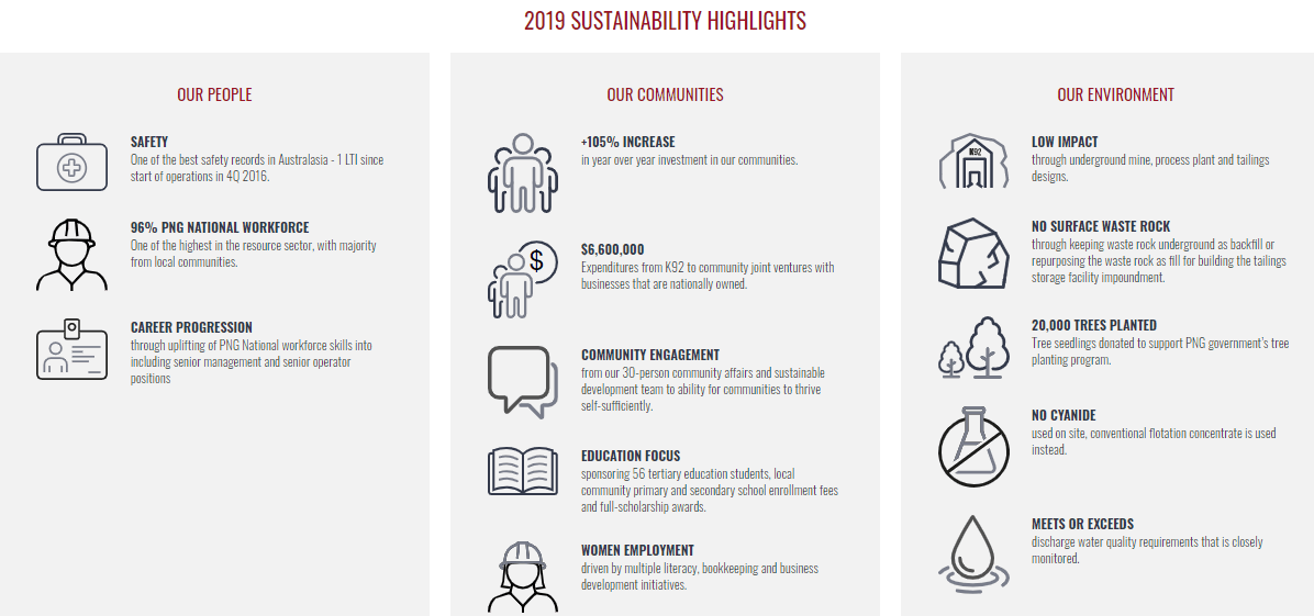 Definition of Environment, Social & Governance (ESG)