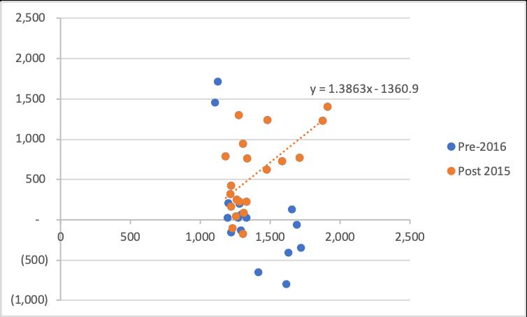 Figure 4: Barrick Cash Generation Versus Gold Price – After 1 January 2012