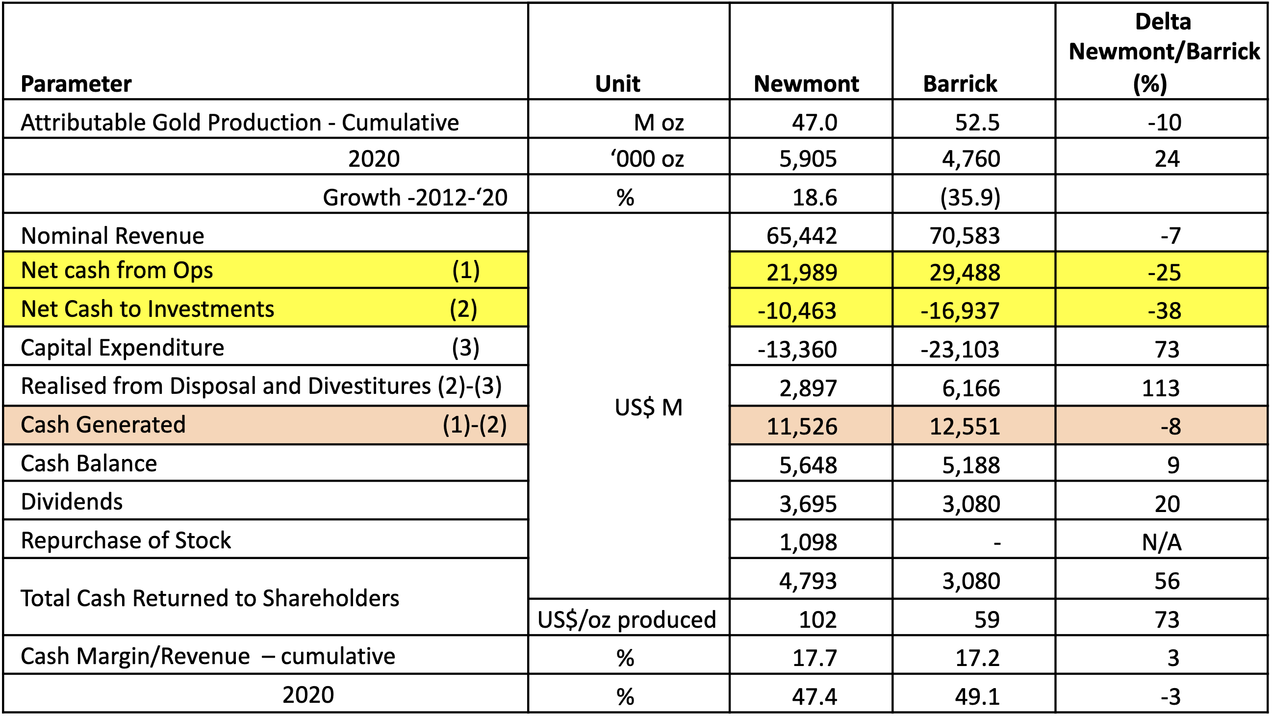 Table 1: Newmont Versus Barrick Gold Operational and Financial Performance – 1 Jan 2012 to 31 Dec 2020