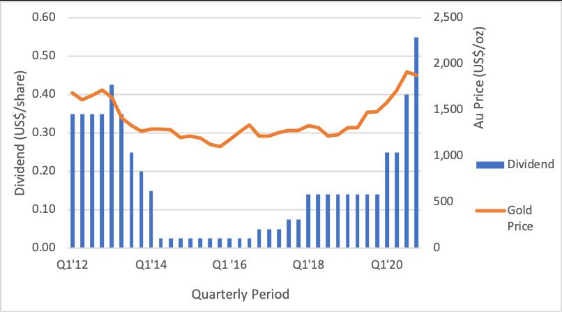 Figure 7: Newmont Cash Returned to Shareholders