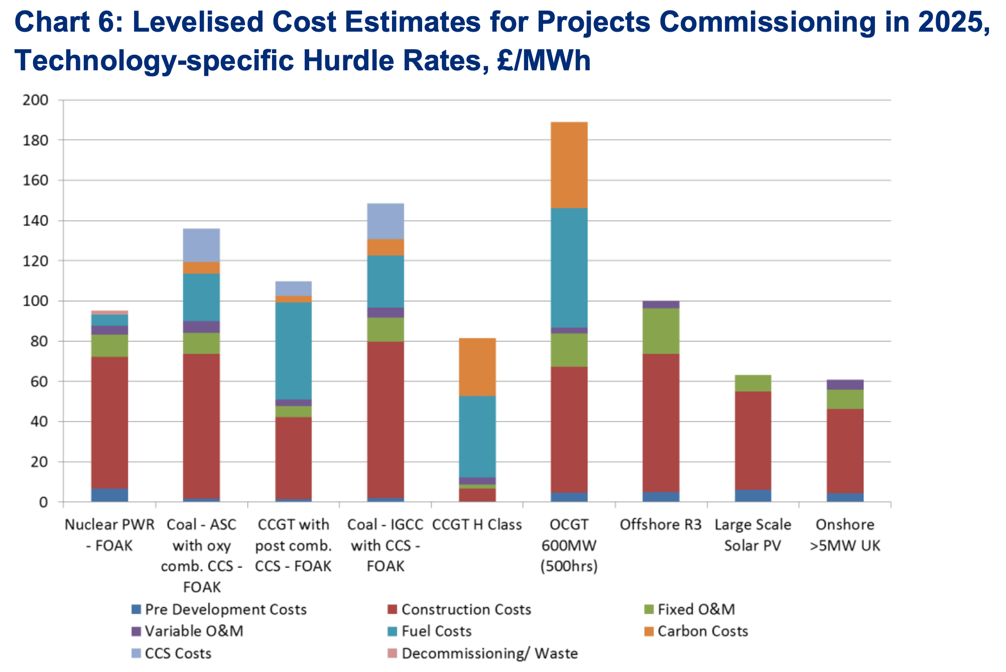 Levelised Cost of Energy for UK Projects, Wind, Solar, Coal, Nuclear