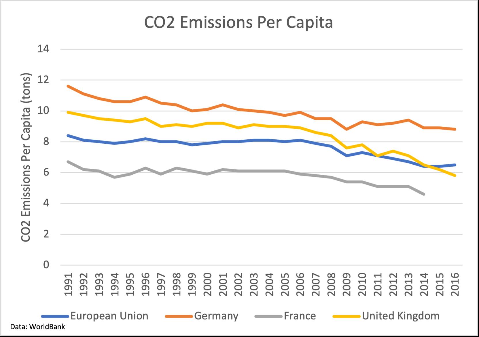 CO2 Emissions Per Capita, Germany, France, UK, European Union