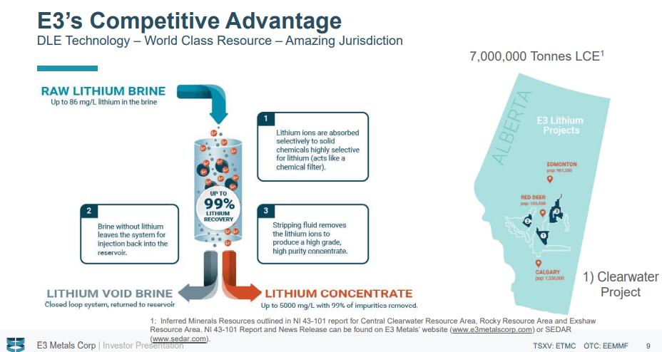 E3 Metals (ETMC) - Attractive $820M Lithium Project With Zero Carbon