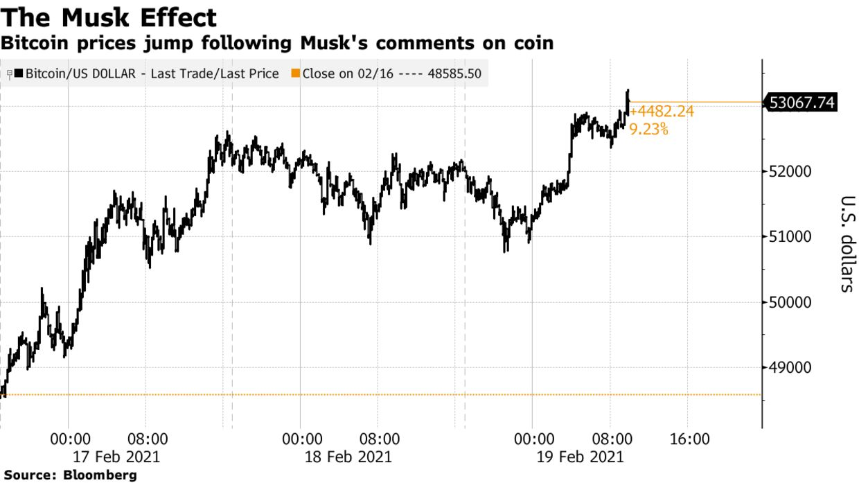 Bitcoin prices jump following Musk's comments on coin