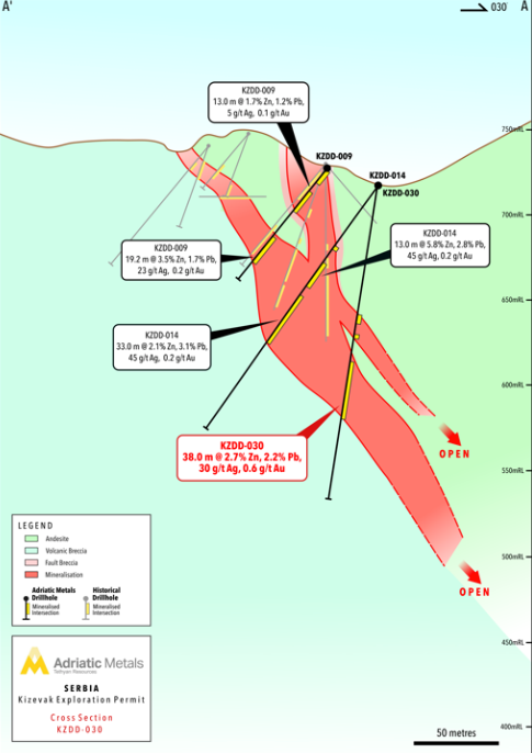 Figure 2 - Adriatic Metals Cross Section Through KZDD-030 Analyst's Notes: Understanding News Releases About Drill Results