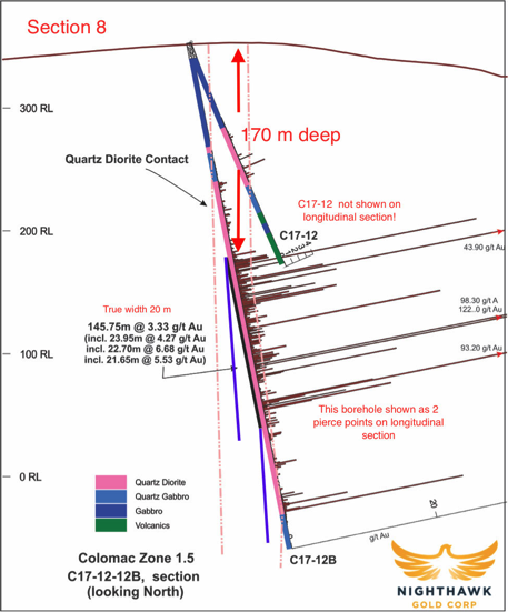 Figure 6: Nighthawk Gold - Cross Section 8 at Zone 1.5 With Drillhole Results