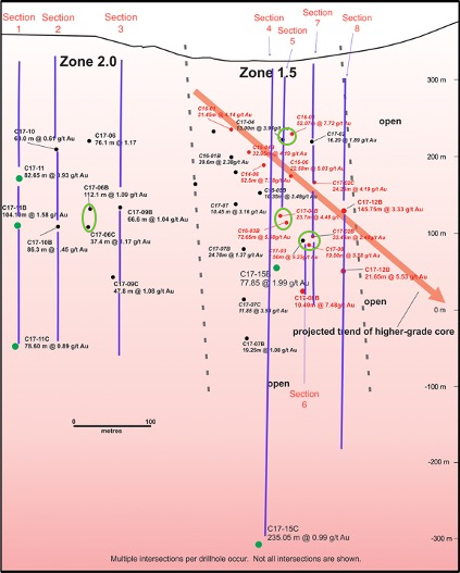 Figure 3: Nighthawk Gold, Longitudinal Section Zone 1.5 and Zone 2.0 With Drillhole Pierce Points