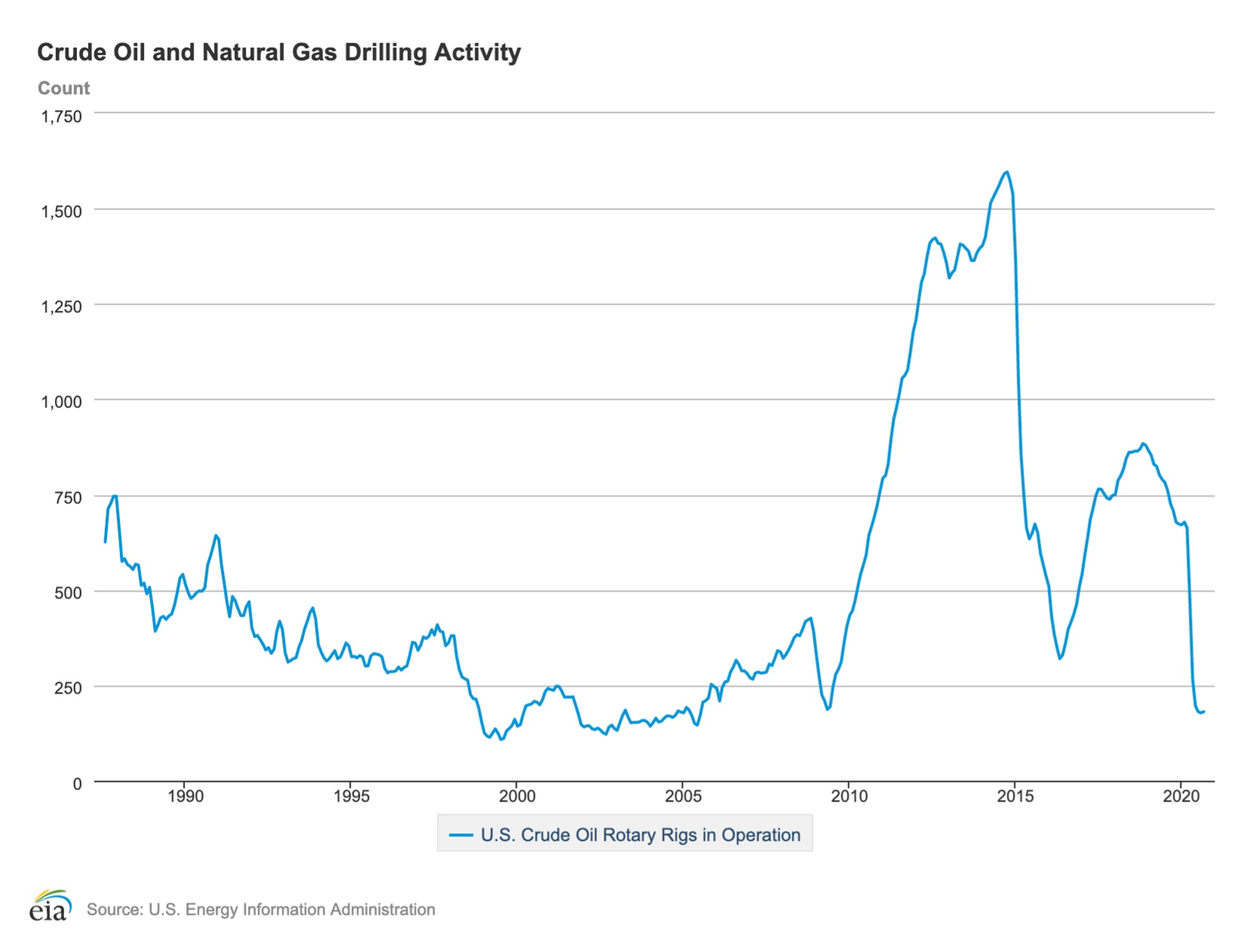 Oil Rig Count Shale Natural Gas
