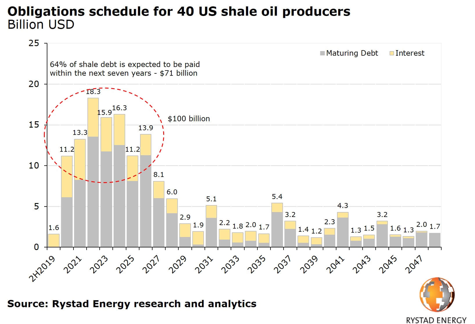 Shale Oil Debt Fergus Cullen Natural Gas