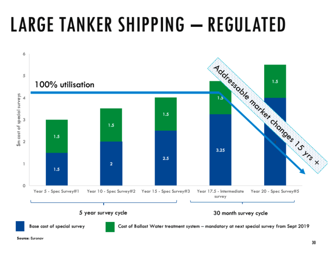 A Case For Investing in Tankers