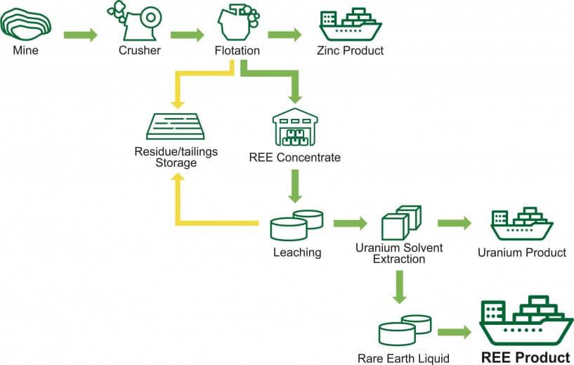Greenland Materials REE, Zinc and Uranium processing flowsheet