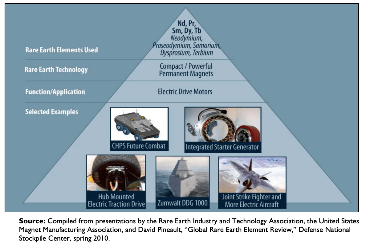 Rare Earth Elements used in defense and military applications
