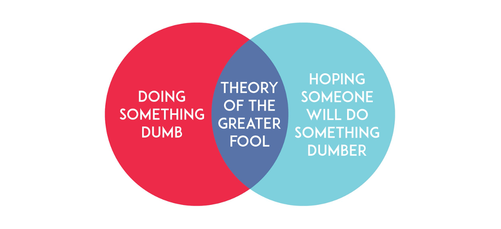Greater Fool Theory: What Is It, How to Spot It, and How to Avoid Being It.