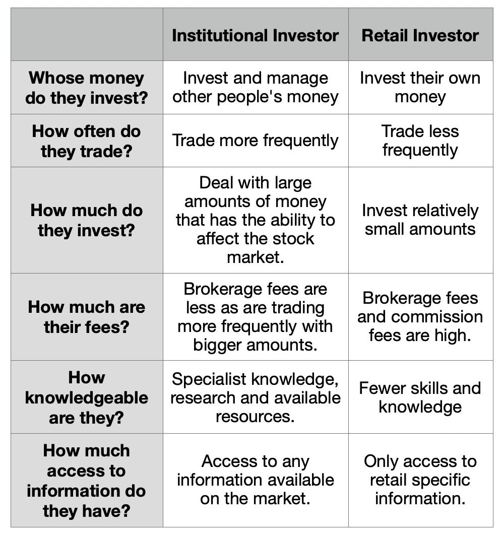 institutional investors vs retail investors differences and similarities