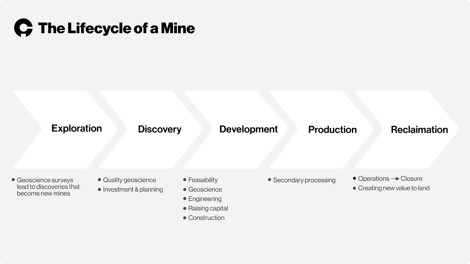 Crux Investor 5 stages of mining lifecycle infographic