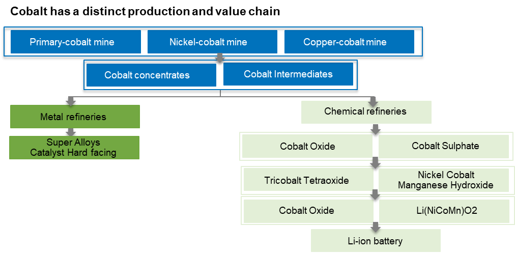 The Ultimate Guide to the Cobalt Market: 2021 - 2030F Global Cobalt Industry Chain
