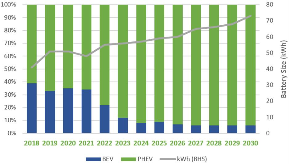 The Ultimate Guide to the Cobalt Market: 2021 - 2030F BEV vs PHEV Market Share Forecast