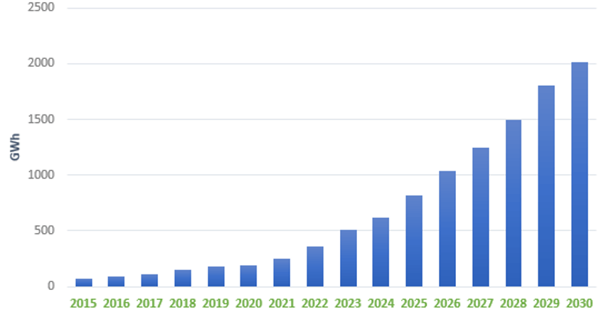 The Ultimate Guide to the Cobalt Market: 2021 - 2030F Battery Market Growth (GWh)