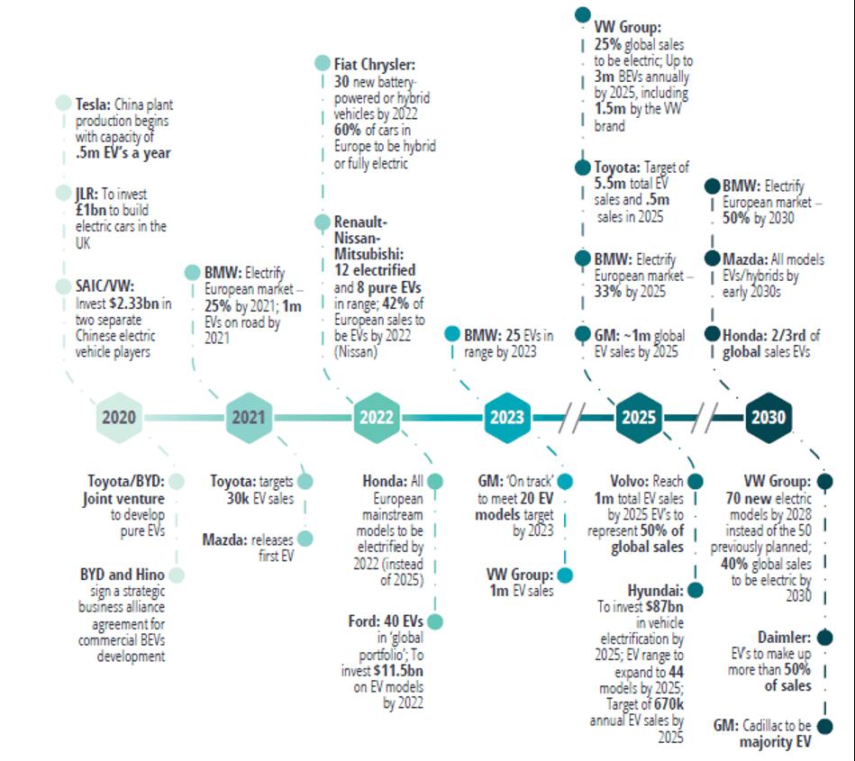 The Ultimate Guide to the Cobalt Market: 2021 - 2030F Timeline of Strategic OEM Targets for EVs