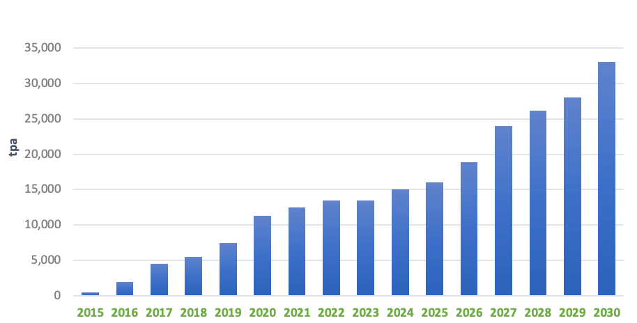 Cobalt Secondary Supply (Scrap) (tpa) Forecast The Ultimate Guide to the Cobalt Market: 2021 - 2030F