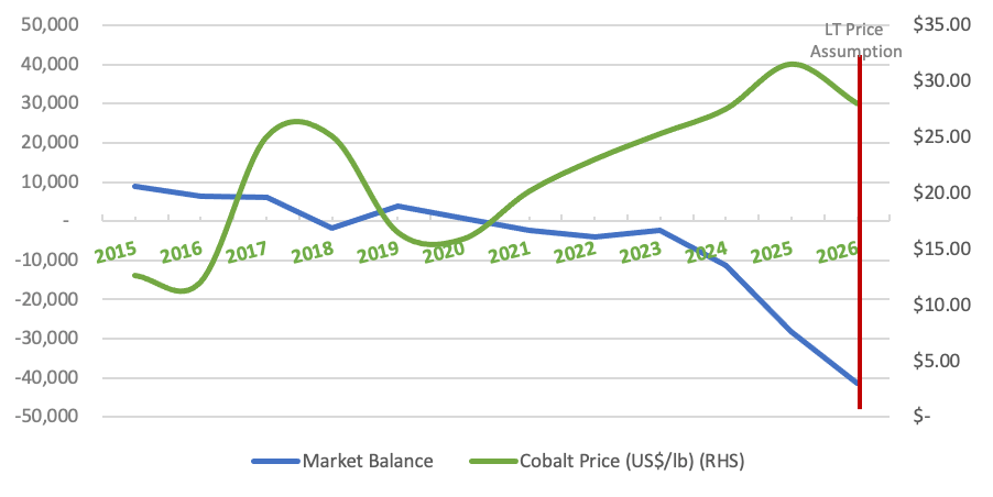 Cobalt Market Balance and Price Forecast The Ultimate Guide to the Cobalt Market: 2021 - 2030F
