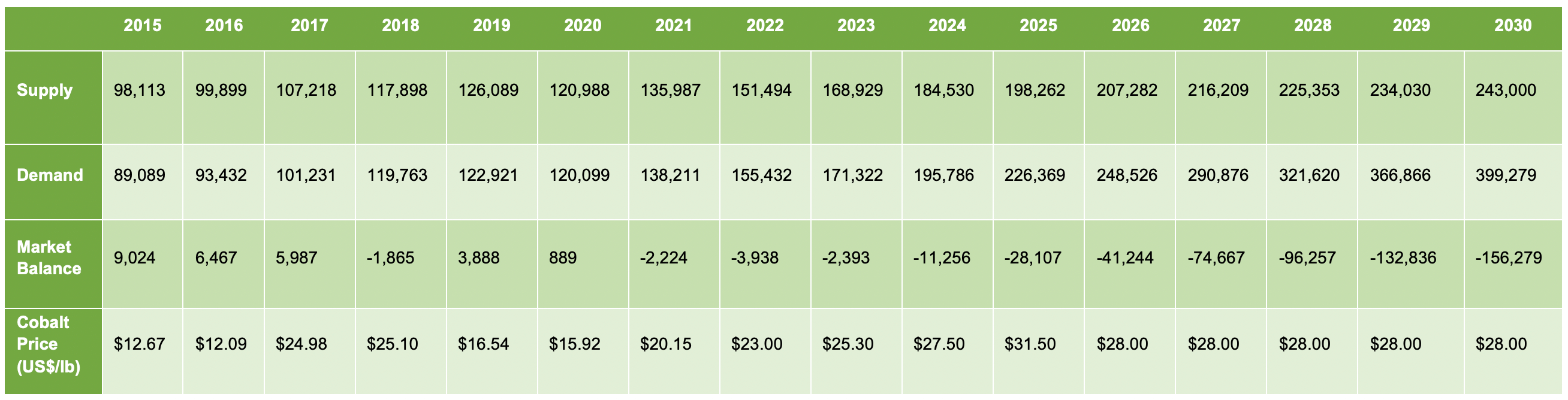 Cobalt Market Balance (t) and Pricing (US$/lb) The Ultimate Guide to the Cobalt Market: 2021 - 2030F