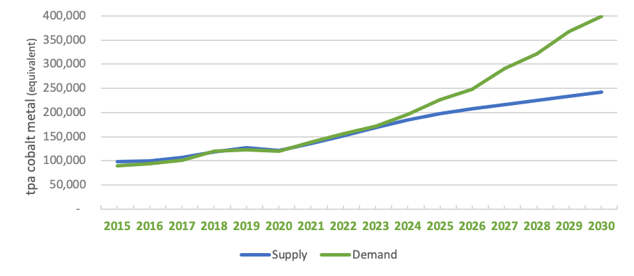 Cobalt Market Supply/Demand Forecast The Ultimate Guide to the Cobalt Market: 2021 - 2030F