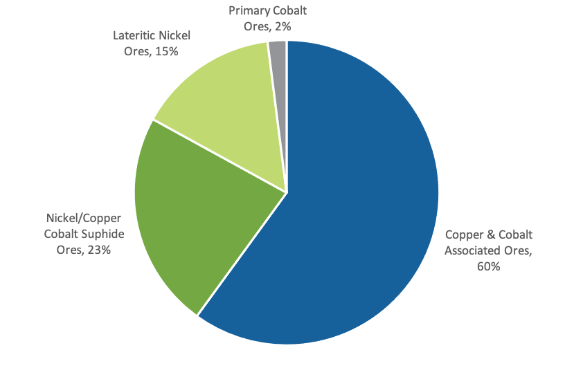 The Ultimate Guide to the Cobalt Market: 2021 - 2030F Global Cobalt Production by Resource Type (%)