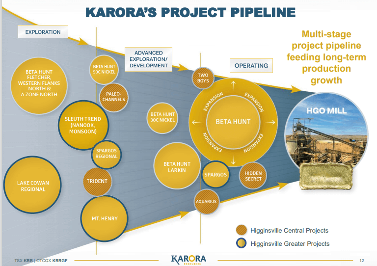 Karora Resources (KRR) - Mid Tier Gold Producer in the Making