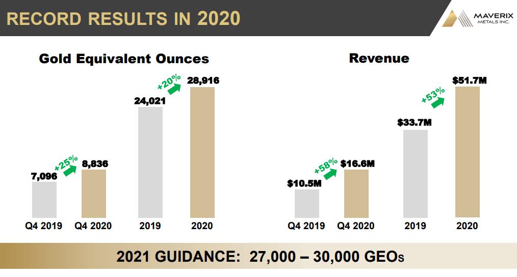Maverix Metals (MMX) - Increasing Dividend as Revenue Increases