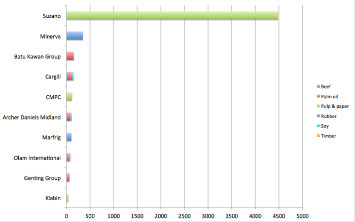RAN_Chase_top-10-deforestation-700x438.png