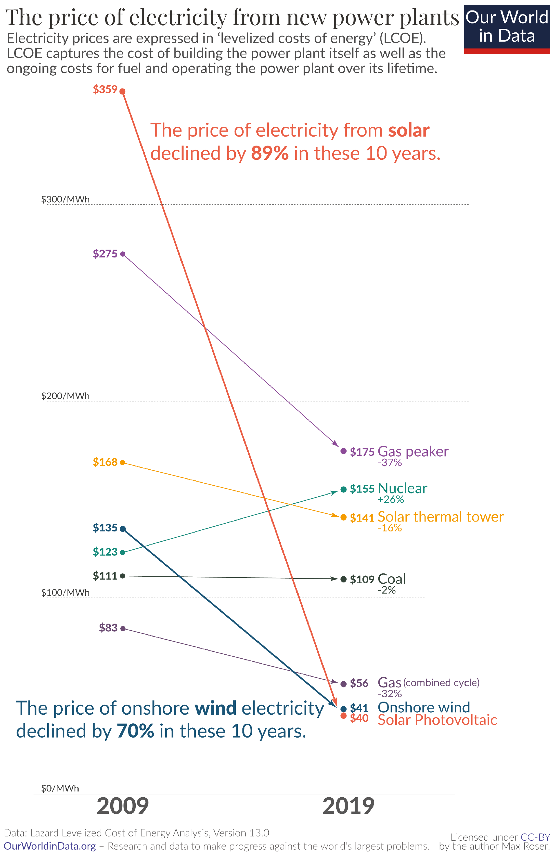 Price-of-electricity-new-renewables-vs-new-fossil-no-geo.png