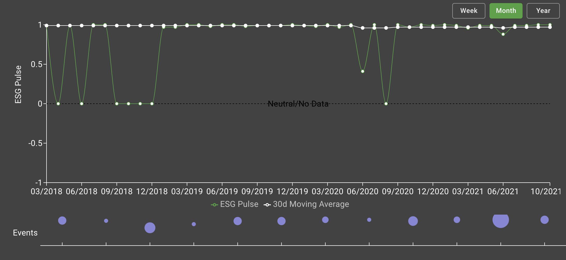 A line chart